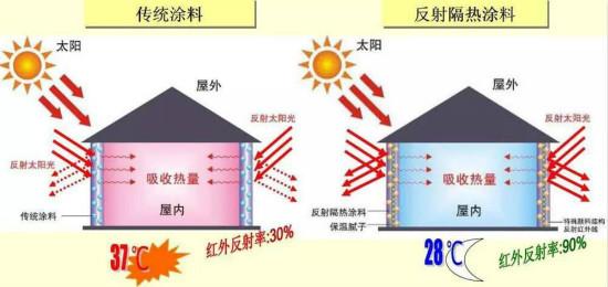 立邦发布反射隔热涂层,技术还可用于汽车及建筑业