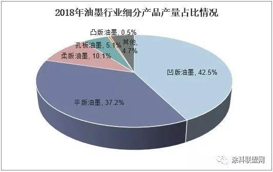 2019年中国油墨行业产量及发展趋势,环保型油墨盛行