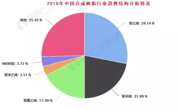 2019年中国合成树脂行业市场现状及发展前景分析